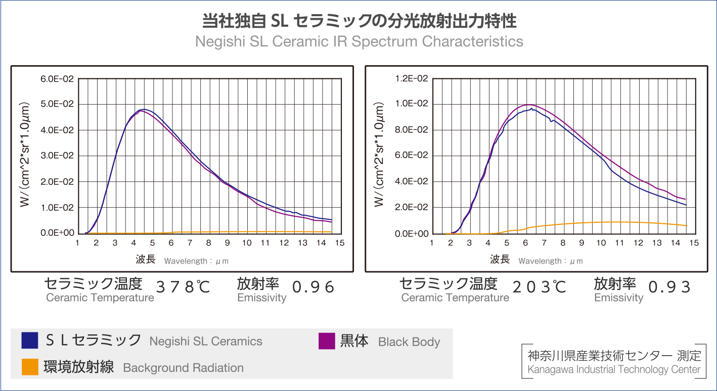 当社独自SLセラミックの分光放射出力特性 Negishi SL Ceramic IR Spectrum Characteristics