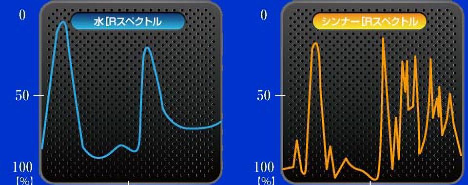 遠赤外線乾燥の原理 Principle of Far Infrared Ray 0ven