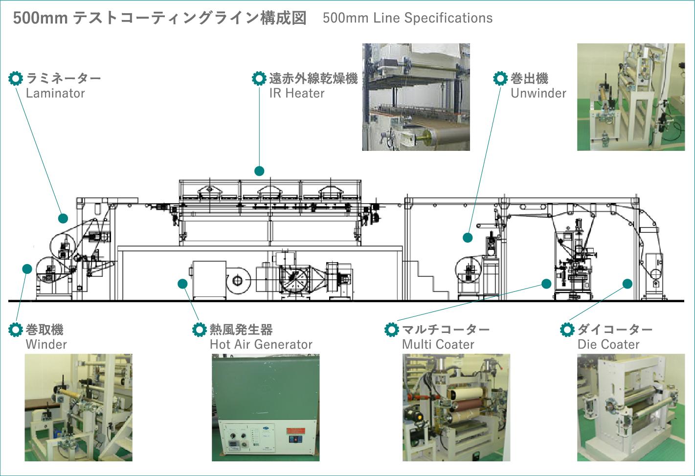 500mmテストコーティングライン構成図 500mm Line Specifications